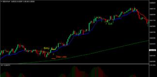 AMA Optimized Forex Trading Strategy