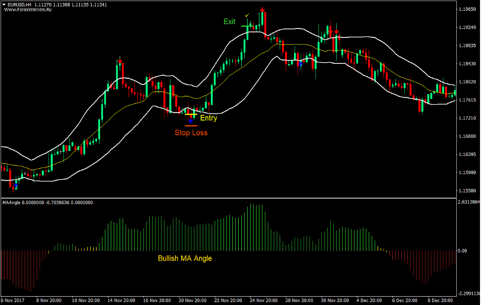 Arrows and Bands Forex Trading Strategy 2