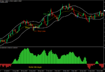 Arrows and Bands Forex Trading Strategy