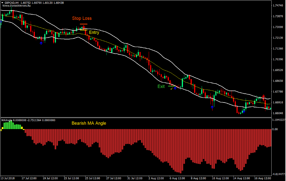 Arrows and Bands Forex Trading Strategy 3