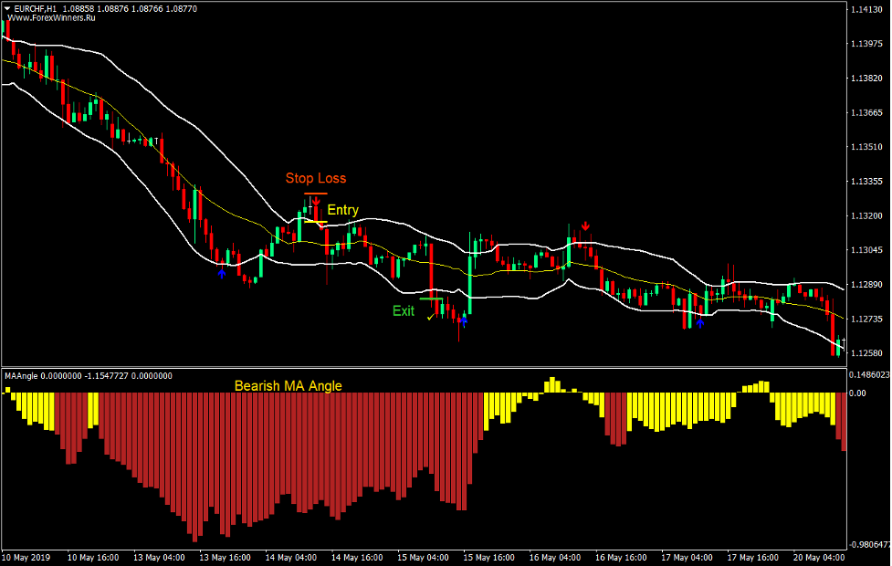 Arrows and Bands Forex Trading Strategy 4