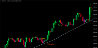 Big Trend Bar Trend Forex Trading Strategy
