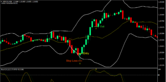 Bollinger Band Mean Reversal Forex Trading Strategy