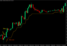 Channel Trend Forex Trading Strategy