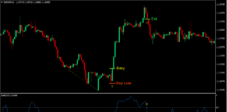 DeMarker Regular Divergence Forex Trading Strategy 2