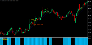 Gator BS Trend Retrace Forex Trading Strategy