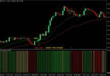 Trend Strength Breakout Forex Trading Strategy