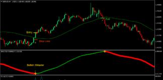 50-50 Momentum Cross Forex Trading Strategy