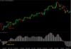 Alligator HMA Reversal Forex Trading Strategy
