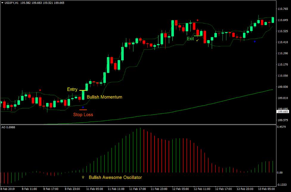 Impressionante oscillatore Frecce Forex Strategia di trading 2