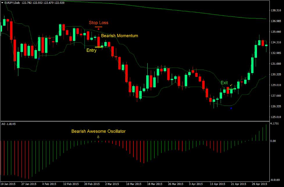 Impressionante oscillatore Frecce Forex Strategia di trading 3