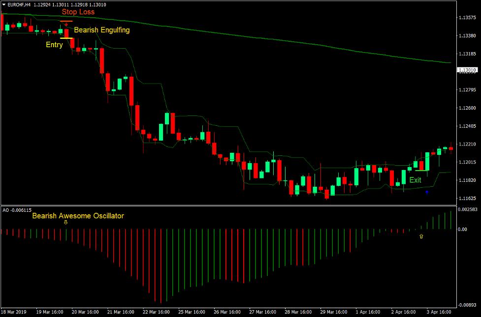 Impressionante oscillatore Frecce Forex Strategia di trading 4
