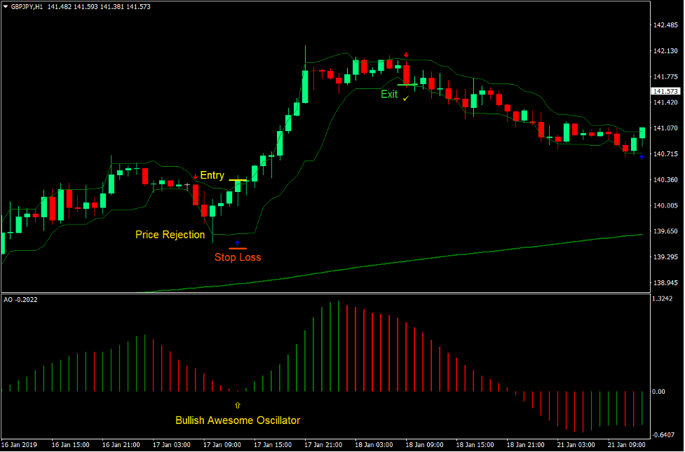 Awesome Oscillator Arrows Forex Trading Strategy