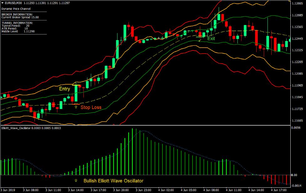 Dynamisk priskanal Forex Trading Strategi 2
