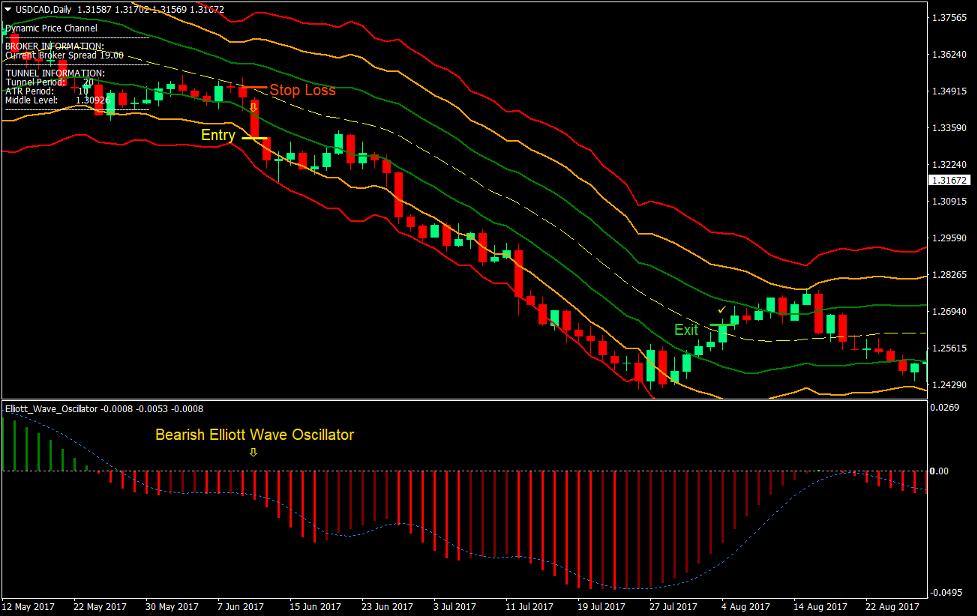 Dynamisk priskanal Forex Trading Strategi 3
