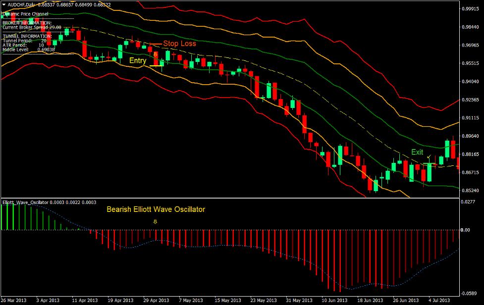 Dynamisk priskanal Forex Trading Strategi 4