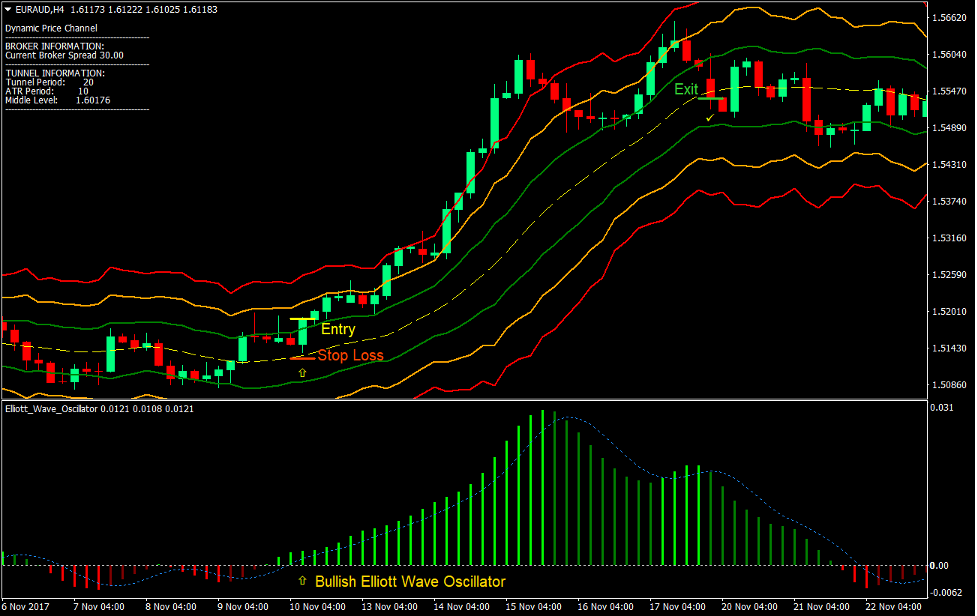 Dynamic Price Channel Forex Trading Strategy