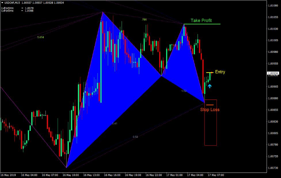 Gartley Patroon Forex Trading Strategie 2