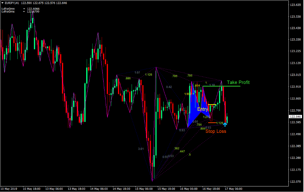 Gartley Patroon Forex Trading Strategie 3