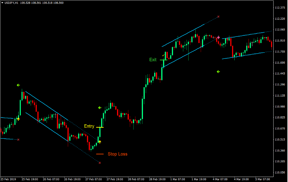 Linear Regression Channel Breakout Forex Strategy Trading 2