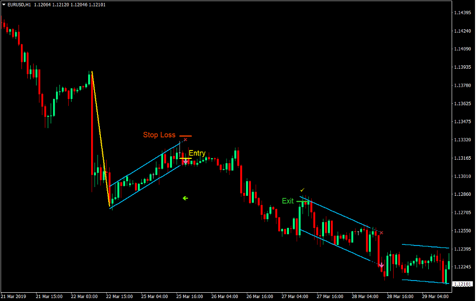 Linear Regression Channel Breakout Forex Strategy Trading 3