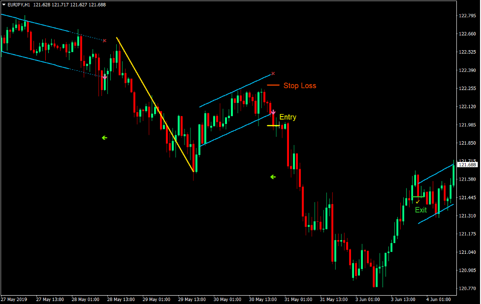 Linear Regression Channel Breakout Forex Strategy Trading 4
