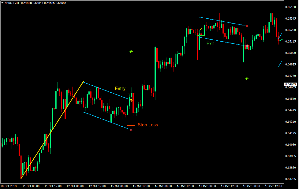 Linear Regression Channel Breakout Forex Trading Strategy