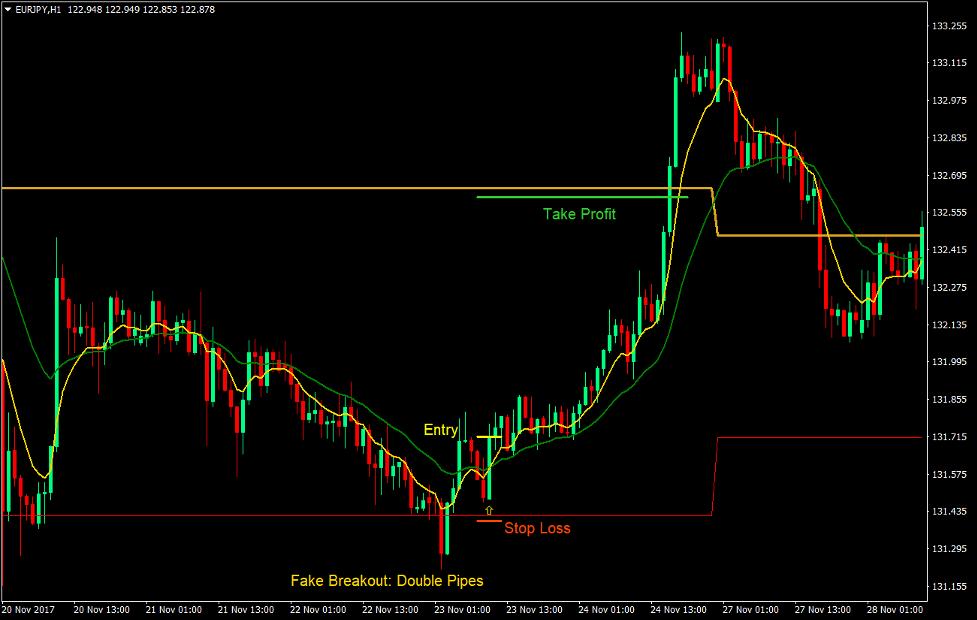 Indikator izvedenih tačaka i strategija trgovanja 2