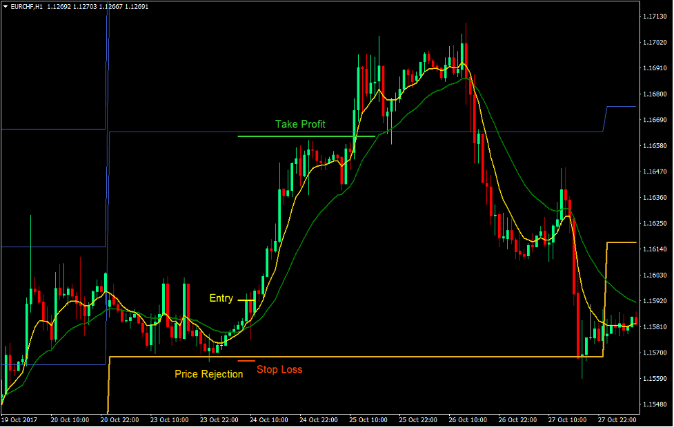 Pivot Points Indicator and Trading Strategy
