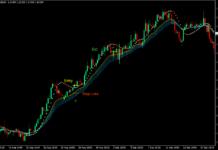 Rainbow Moving Average Forex Trading Strategy
