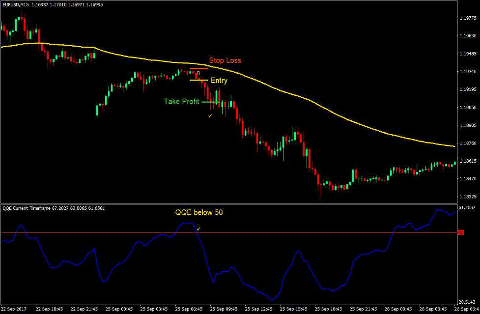 Yksinkertainen QQE Forex Trading strategia 3