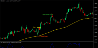 Simple QQE Forex Trading Strategy