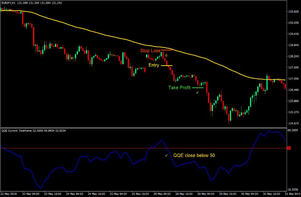 Yksinkertainen QQE Forex Trading strategia 4
