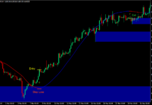 Supply and Demand Bounce Forex Trading Strategy