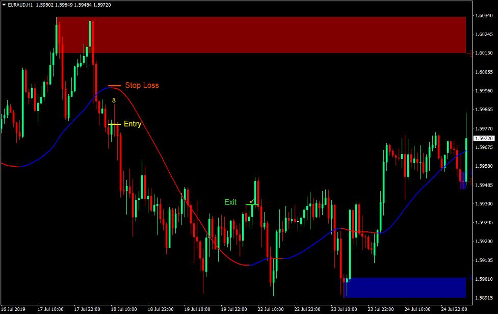 Tilbud og etterspørsel Bounce Forex Trading Strategi 3