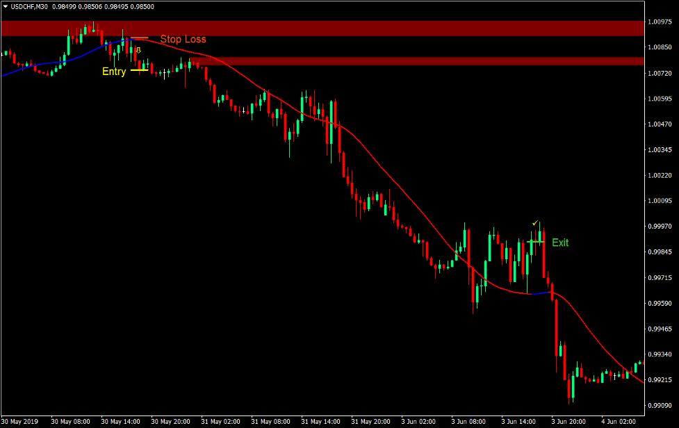 Tilbud og etterspørsel Bounce Forex Trading Strategi 4