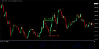 Ultimate Oscillator Reversal Forex Trading Strategy