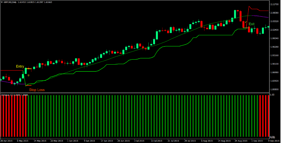 Advanced Super Trend Forex Trading Strategy 2