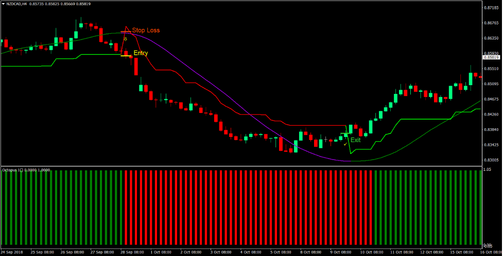 Advanced Super Trend Forex Trading Strategy 3