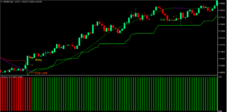 Advanced Super Trend Forex Trading Strategy