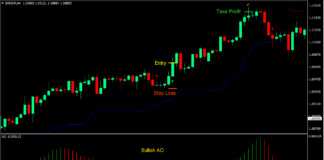 Awesome Chandelier Forex Trading Strategy
