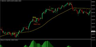 EMA eWaves Forex Trading Strategy
