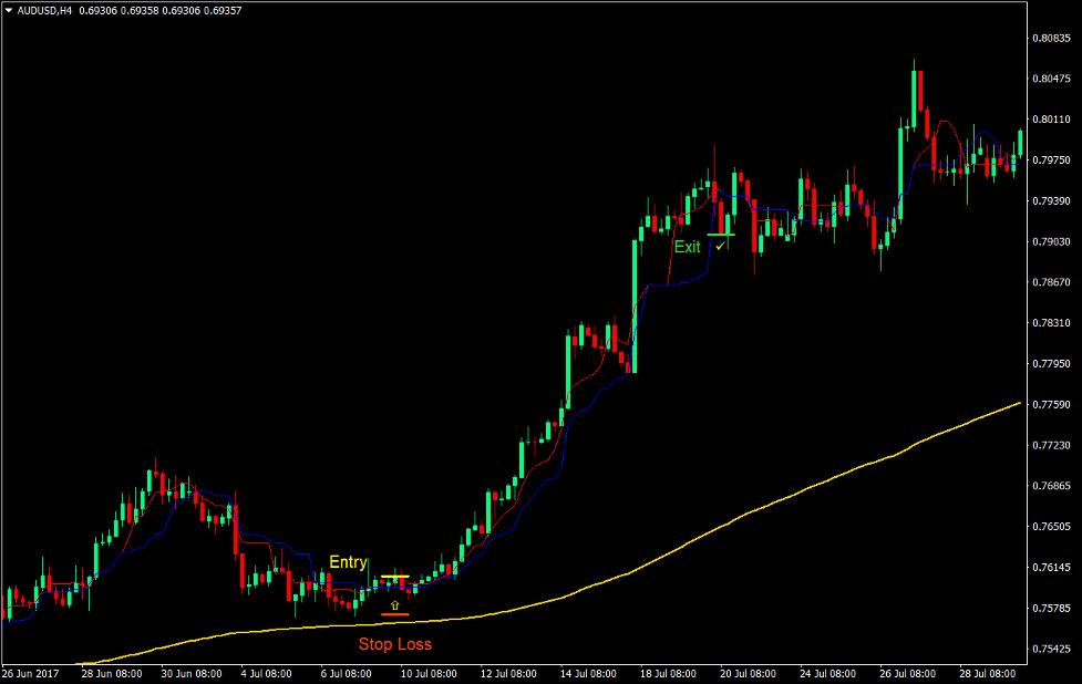 Kijun Tenkan Trend Forex Trading Strategy 2