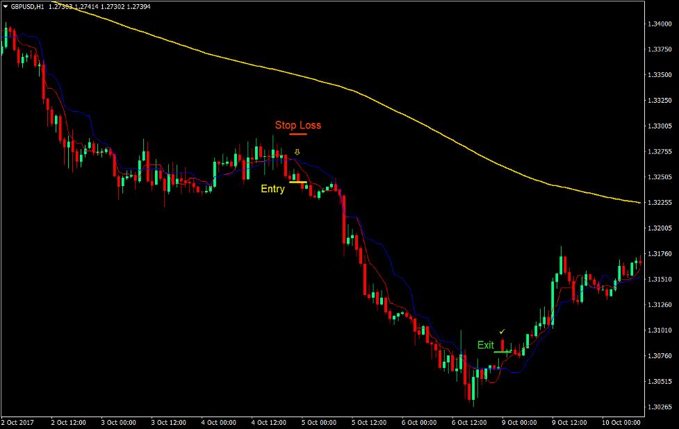 Kijun Tenkan Trend Forex Trading Strategy 3