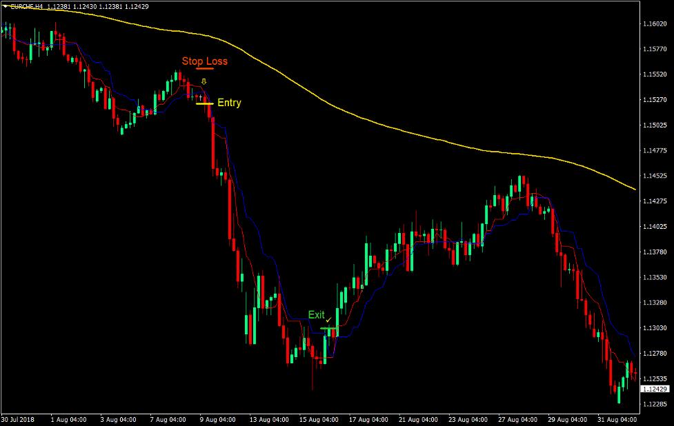 Kijun Tenkan Trend Forex Trading Strategy 4