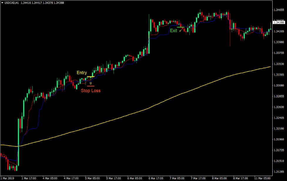 Kijun Tenkan Trend Forex Trading Strategy