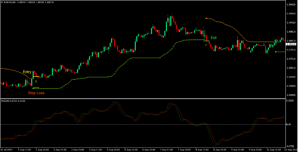 Market Catalyst Forex Trading Strategy 2