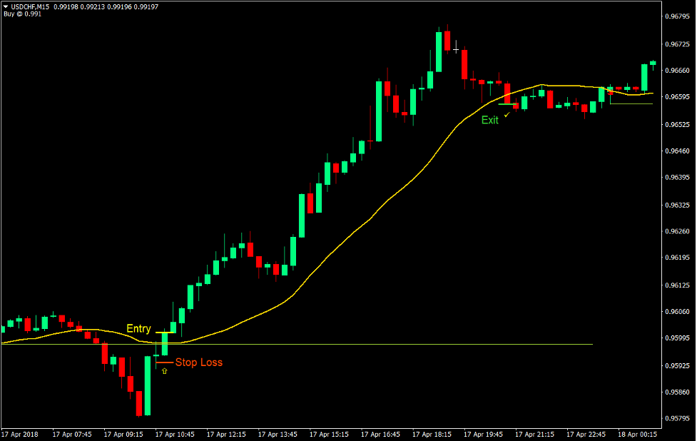 Trend Prediction Breakout Forex Trading Strategy 2