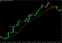Trend Prediction Breakout Forex Trading Strategy