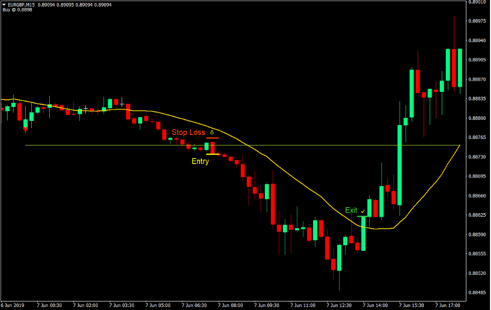 Trend Prediction Breakout Forex Trading Strategy 3